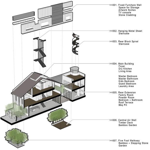 ออกแบบบ้าน 3D โครงสร้างภายใน
