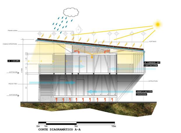 บ้านเย็น ออกแบบบ้านเย็น โครงสร้างบ้านเย็น ระบบบ้านเย็น