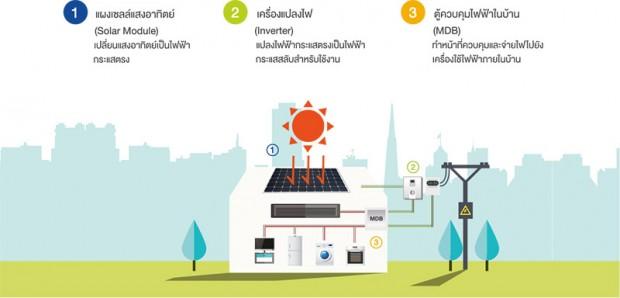 หลักการทำงานบ้านพลังงานแสงอาทิตย์