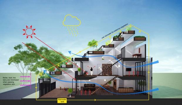 แปลนการจัดระบบถ่ายเทอากาศในบ้าน