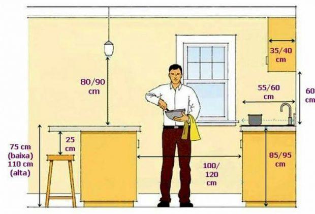 ระยะห่างและความสูงในครัว