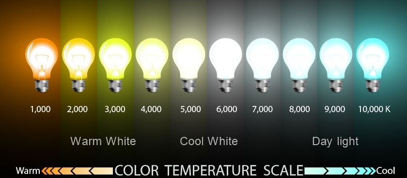 Color- Temperature -Scale