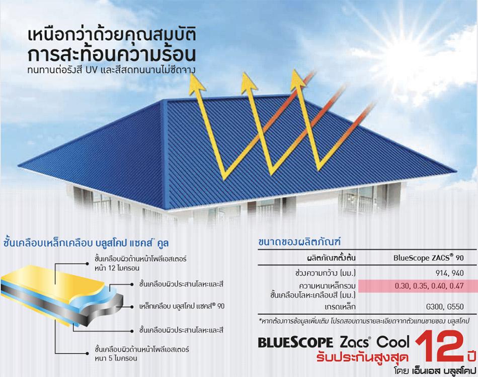 BlueScope-Zac สะท้อนความร้อน หนาพิเศษ