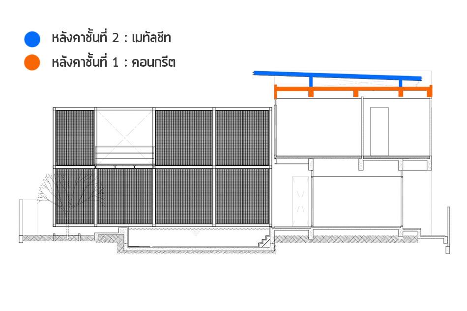 ออกแบบหลังคา 2 ชั้น ทำอย่างไร