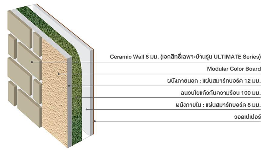 SCG-HEIM-double-wall