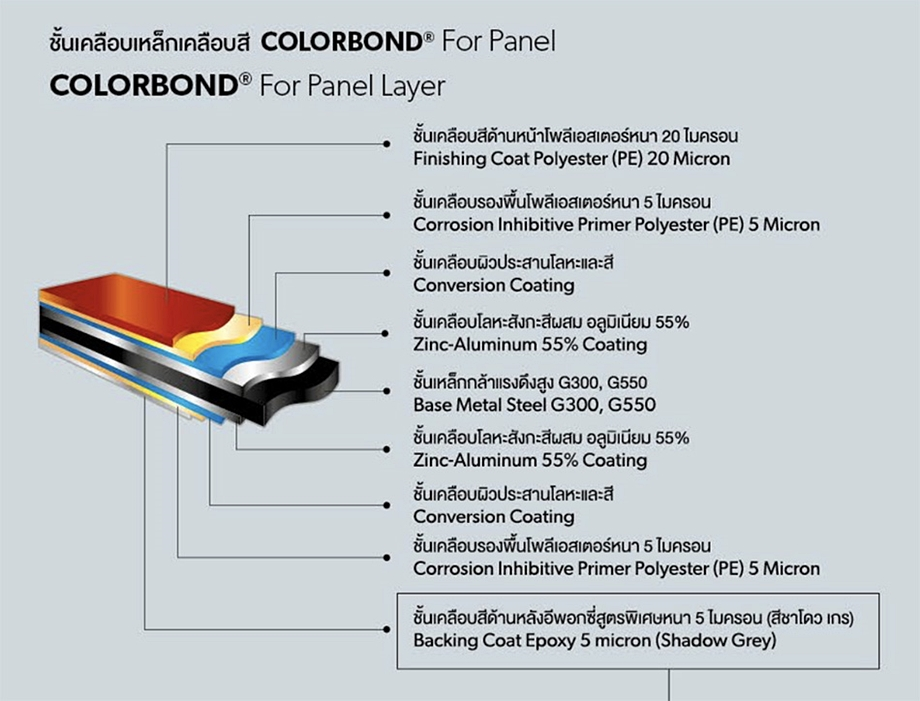 Colorbond-For-Panel-BlueScope
