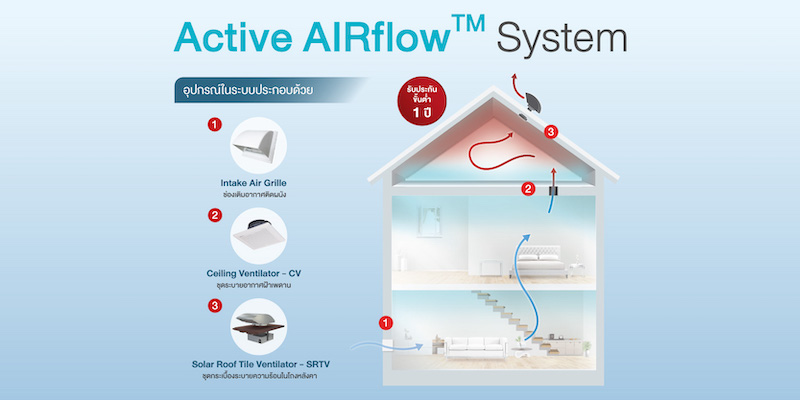 Active AirFlow System